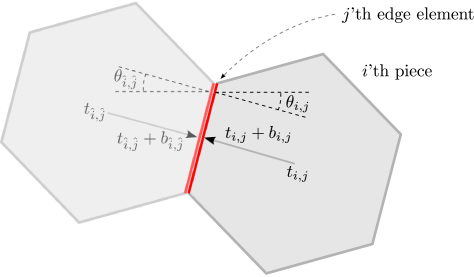 A Global Approach for Solving Edge-Matching Puzzles   DeepAI