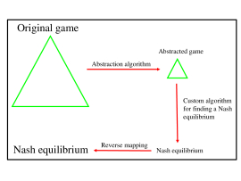 Overbetting river nash equilibrium economics st leger betting tips
