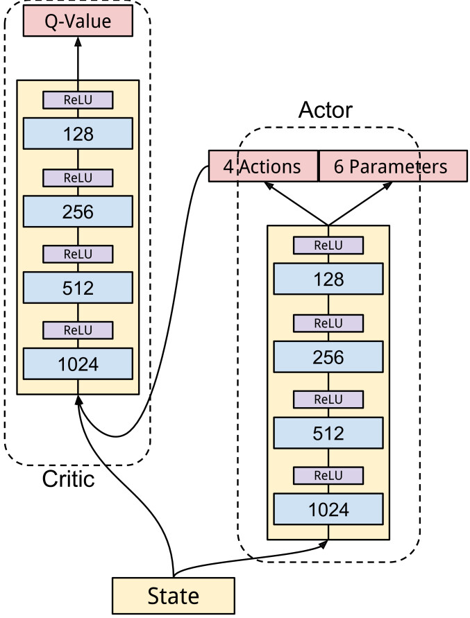 Deep Reinforcement Learning in Parameterized Action Space