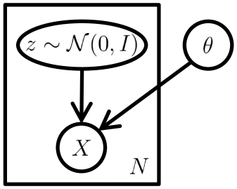 Tutorial on Variational Autoencoders   DeepAI