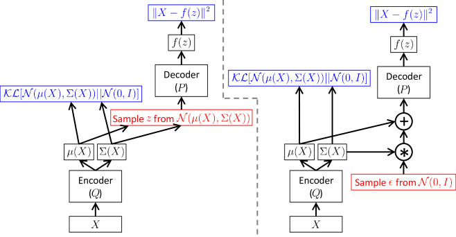 Tutorial on Variational Autoencoders | DeepAI