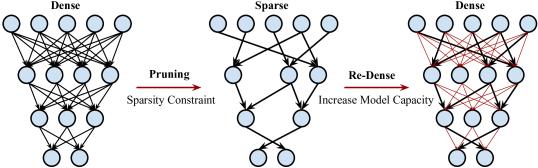 DSD: Dense-Sparse-Dense Training for Deep Neural Networks