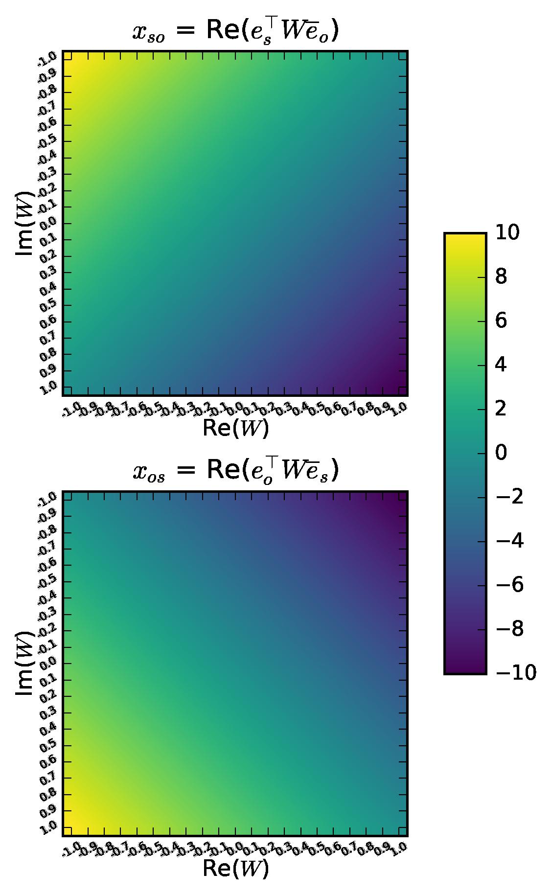Knowledge Graph Completion via Complex Tensor Factorization