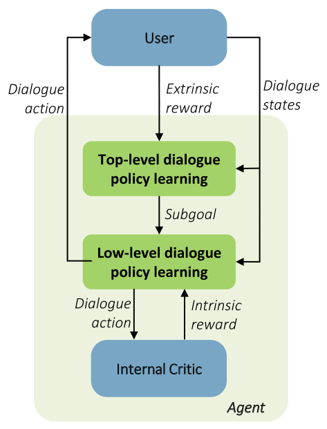 Composite Task-Completion Dialogue Policy Learning via