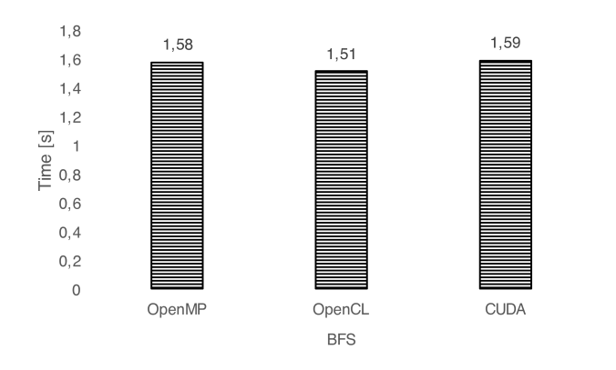 Benchmarking OpenCL, OpenACC, OpenMP, and CUDA: programming