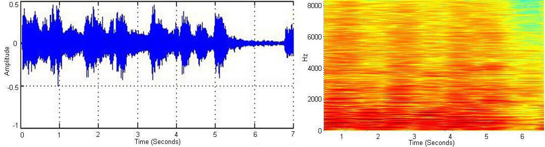 Cnn Based Music Emotion Classification Deepai