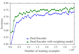 Not All Dialogues are Created Equal: Instance Weighting for