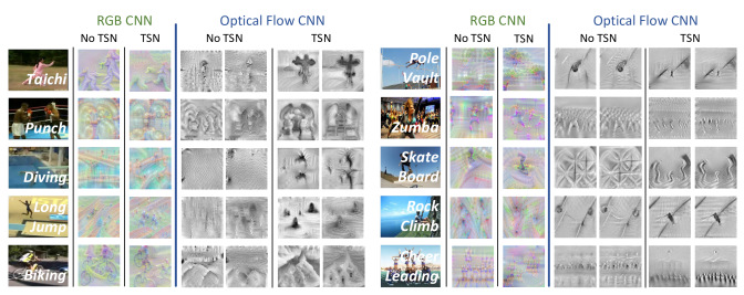 Temporal Segment Networks for Action Recognition in Videos