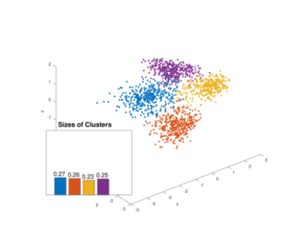 Kernel clustering: density biases and solutions | DeepAI