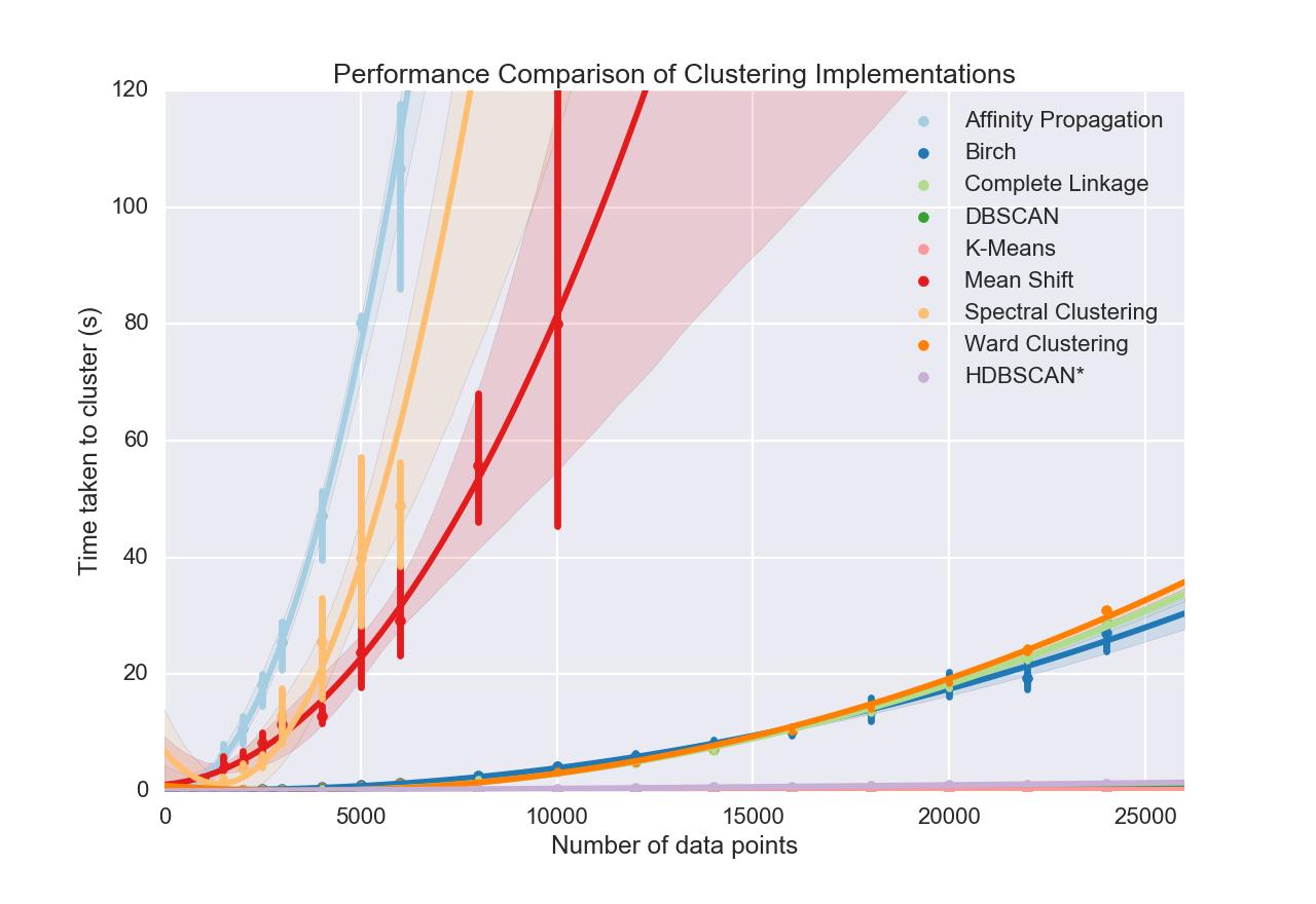 Accelerated Hierarchical Density Clustering | DeepAI
