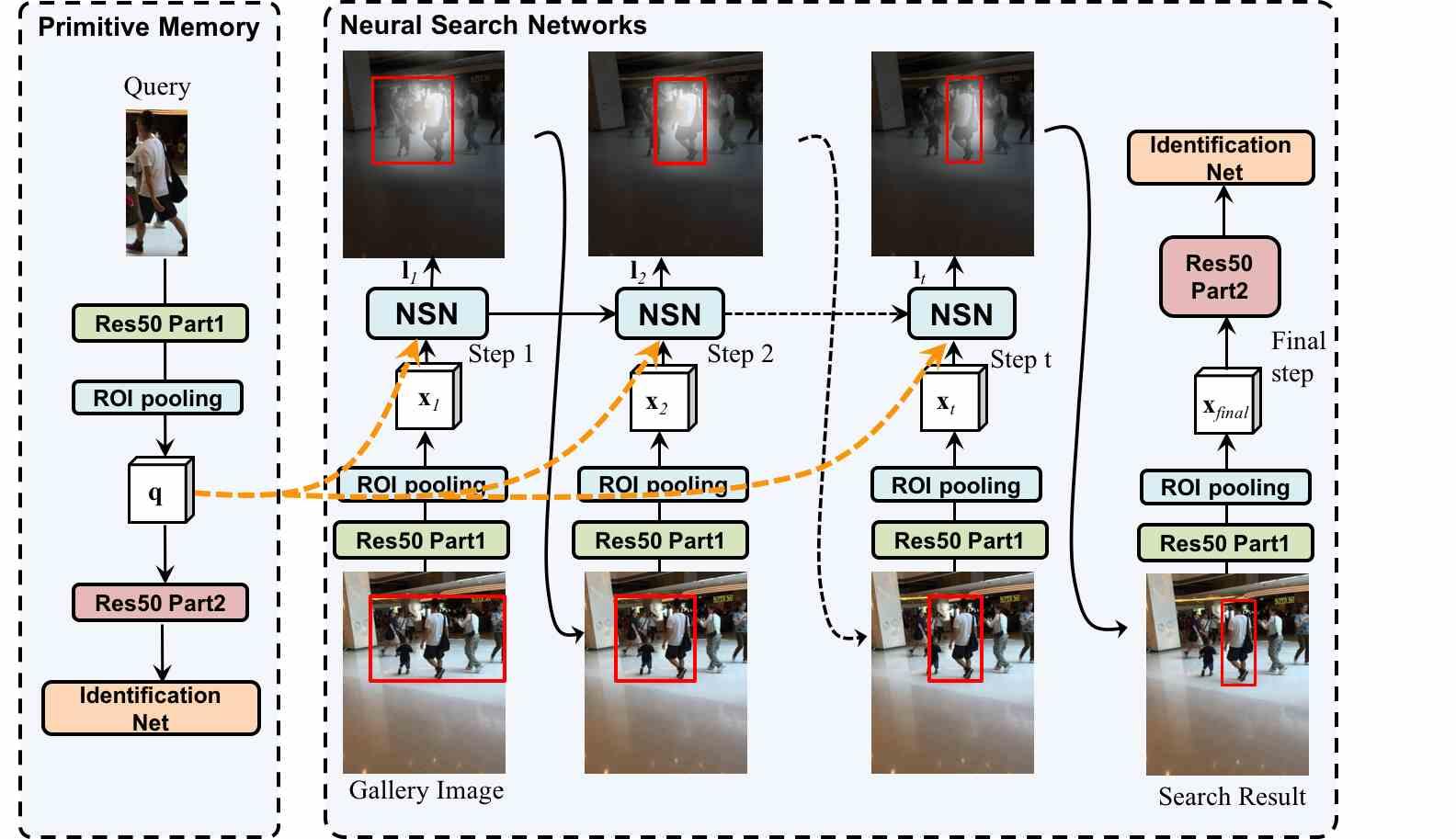 Neural Person Search Machines | DeepAI
