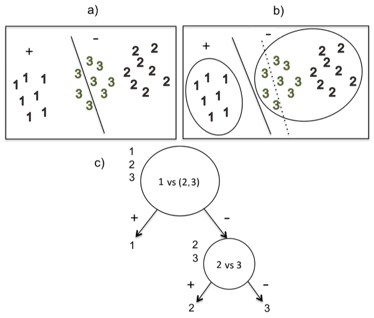 Efficient Decision Trees for Multi-class Support Vector