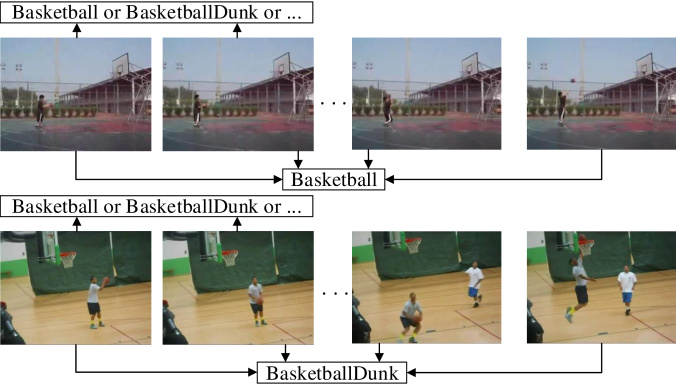 End-to-end Video-level Representation Learning for Action