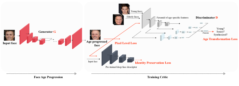 Learning Face Age Progression: A Pyramid Architecture of