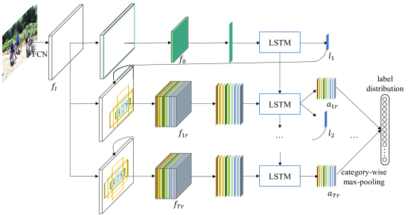 Recurrent Attentional Reinforcement Learning for Multi-label