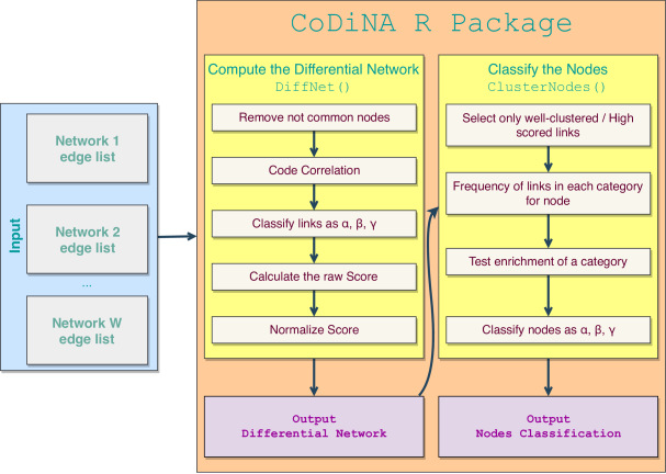 CoDiNA: an RPackage for Co-expression Differential Network