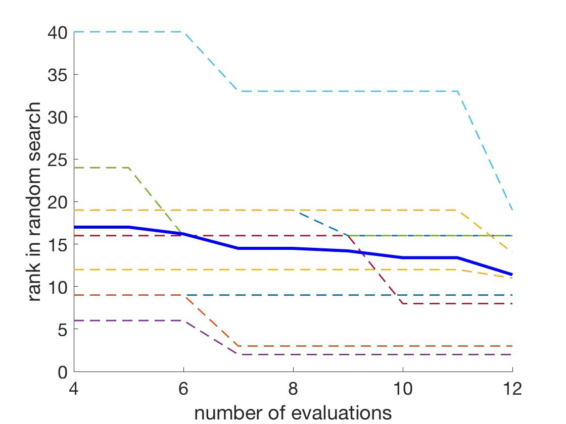 Bayesian Optimization Using Monotonicity Information and Its