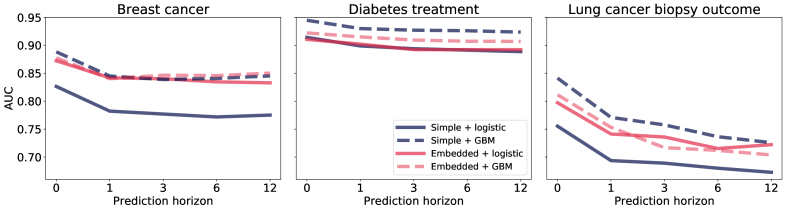 Embedding Complexity In the Data Representation Instead of