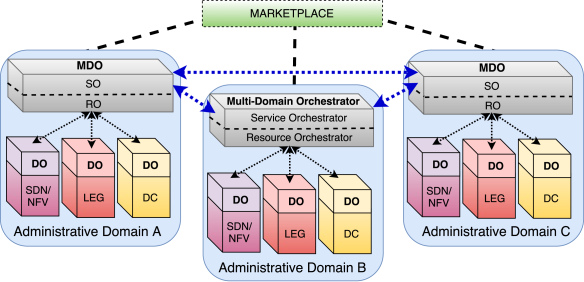 Network Service Orchestration: A Survey | DeepAI
