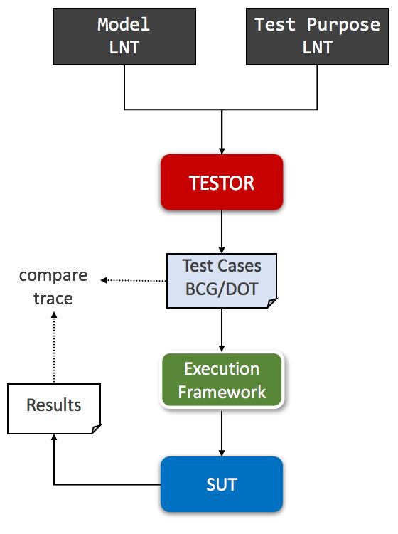 A Formal TLS Handshake Model in LNT | DeepAI