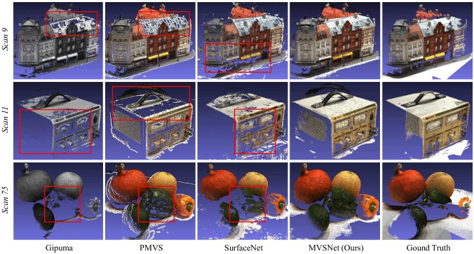 MVSNet: Depth Inference for Unstructured Multi-view Stereo