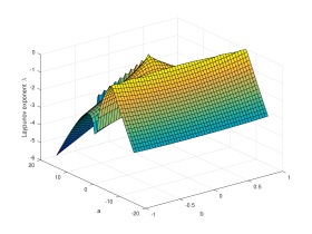 Analysis on the Nonlinear Dynamics of Deep Neural Networks