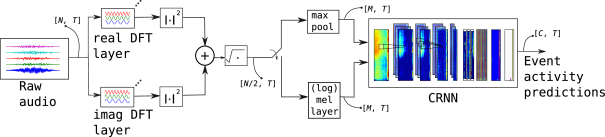 End-to-End Polyphonic Sound Event Detection Using