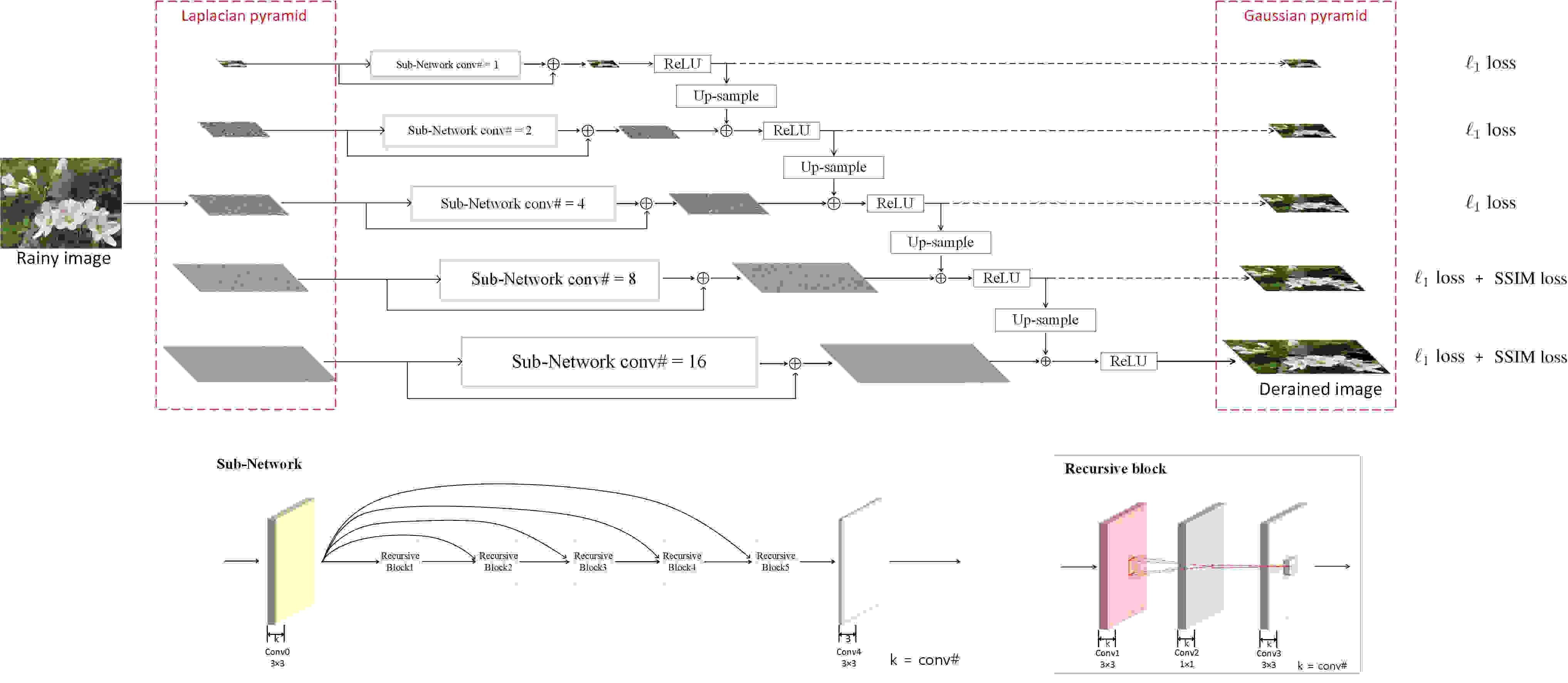 Lightweight Pyramid Networks for Image Deraining | DeepAI