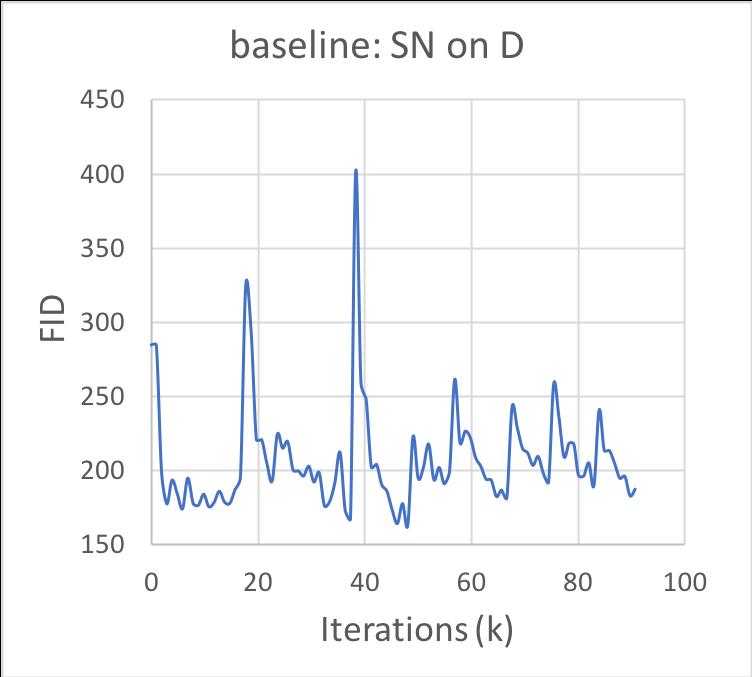 Self-Attention Generative Adversarial Networks   DeepAI