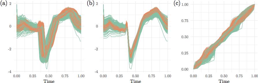 Elastic Functional Principal Component Regression | DeepAI