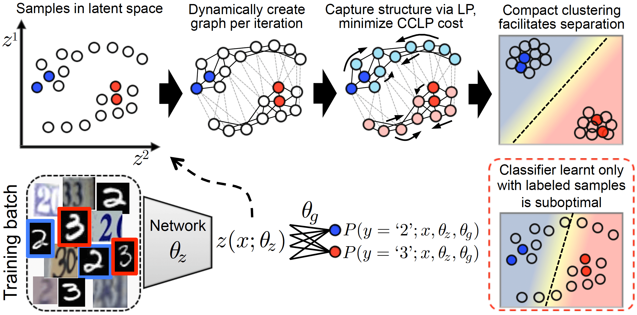 Semi-Supervised Learning via Compact Latent Space Clustering