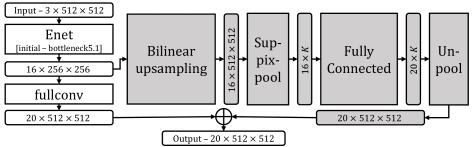 Efficient semantic image segmentation with superpixel