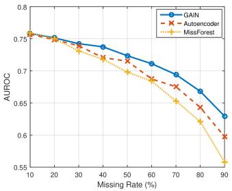 GAIN: Missing Data Imputation using Generative Adversarial
