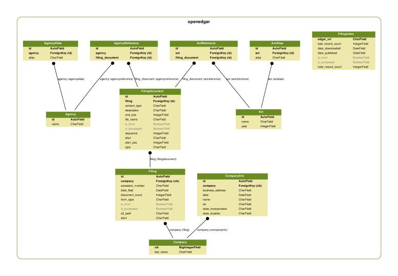 OpenEDGAR: Open Source Software for SEC EDGAR Analysis | DeepAI