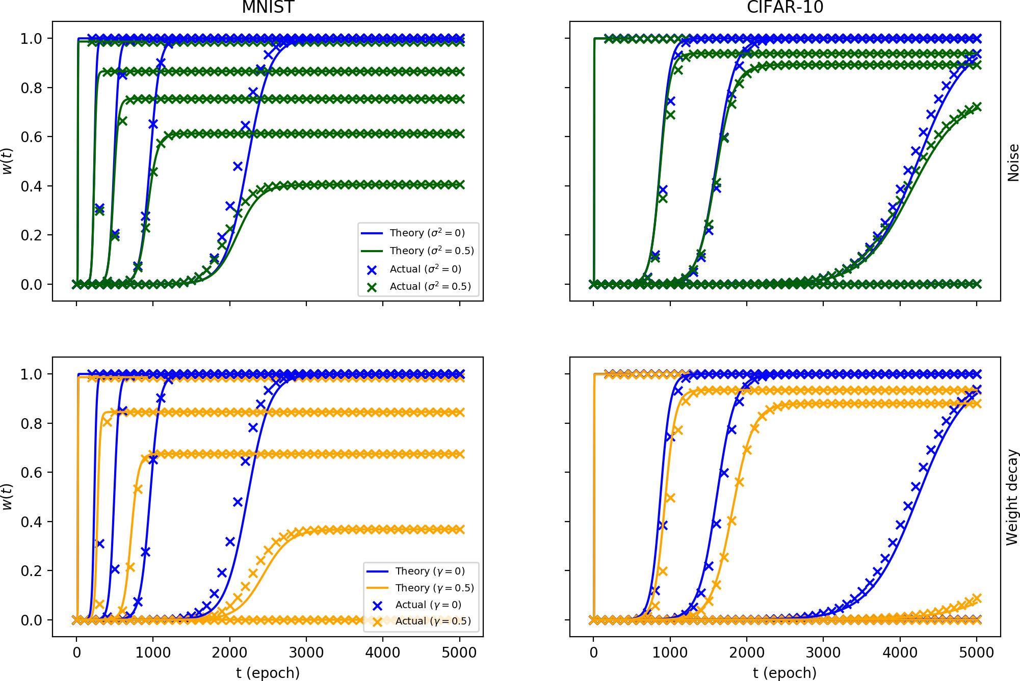 Learning Dynamics of Linear Denoising Autoencoders | DeepAI