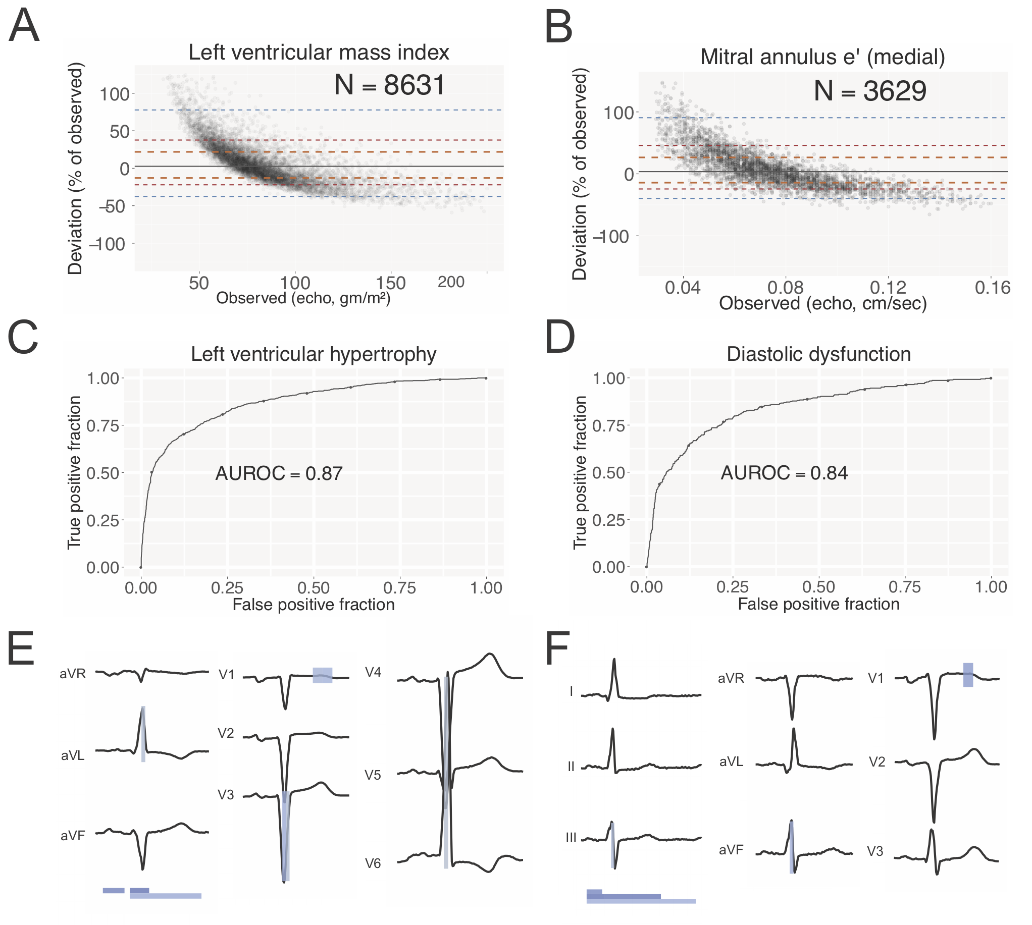 Automated and Interpretable Patient ECG Profiles for Disease
