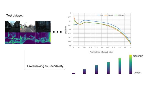 Efficient Uncertainty Estimation for Semantic Segmentation