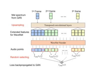 Wasserstein GAN and Waveform Loss-based Acoustic Model
