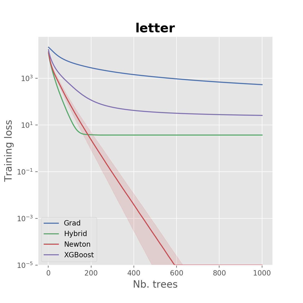Gradient and Newton Boosting for Classification and