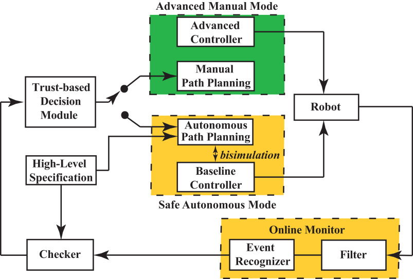 Trust-based Multi-Robot Symbolic Motion Planning with a