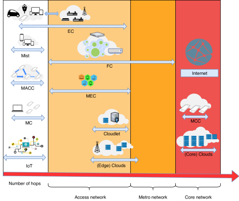 All One Needs to Know about Fog Computing and Related Edge