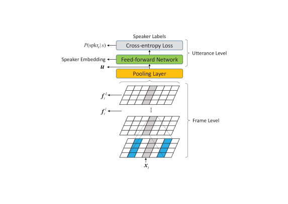 Exploring a Unified Attention-Based Pooling Framework for