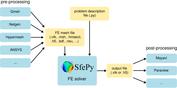 Multiscale finite element calculations in Python using SfePy