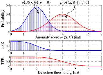 Unsupervised Detection of Anomalous Sound based on Deep