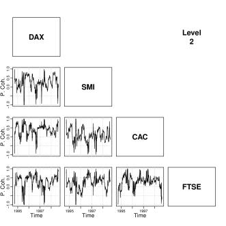 Multivariate Locally Stationary Wavelet Process Analysis
