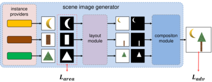 Learning Segmentation Masks with the Independence Prior | DeepAI