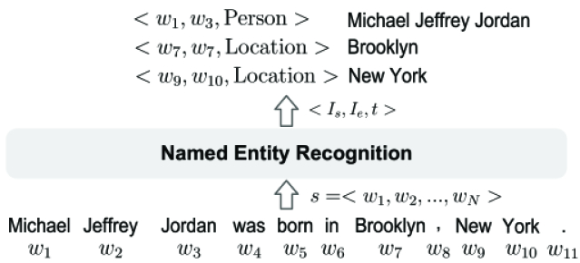 A Survey on Deep Learning for Named Entity Recognition | DeepAI