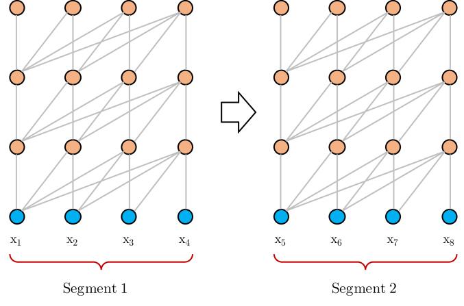 Transformer-XL: Attentive Language Models Beyond a Fixed