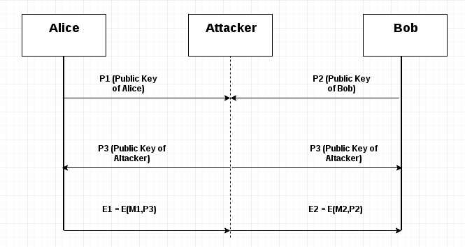 Smart-Lock Security Re-engineered using Cryptography and