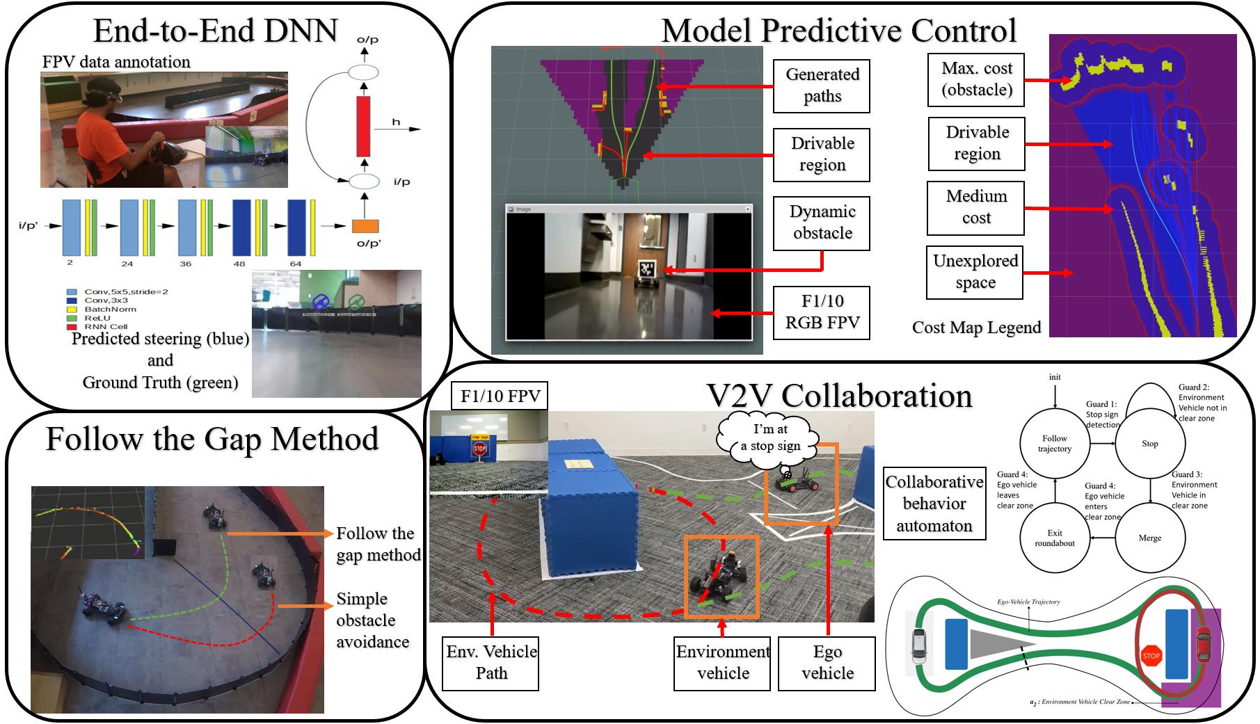 F1/10: An Open-Source Autonomous Cyber-Physical Platform